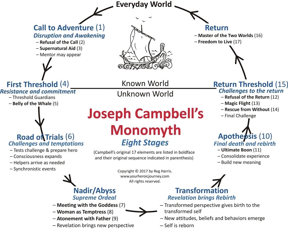 Campbells-monomyth-stages